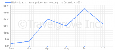 Price overview for flights from Newburgh to Orlando