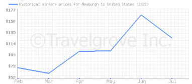 Price overview for flights from Newburgh to United States