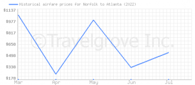 Price overview for flights from Norfolk to Atlanta