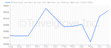 Price overview for flights from Norfolk to Central America