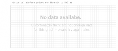 Price overview for flights from Norfolk to Dallas