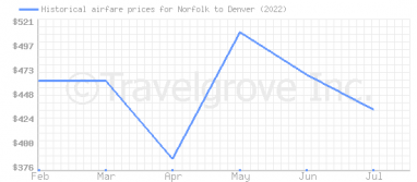 Price overview for flights from Norfolk to Denver