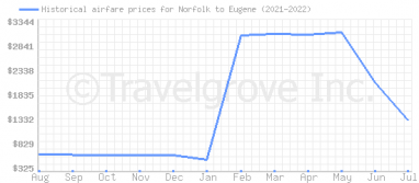 Price overview for flights from Norfolk to Eugene