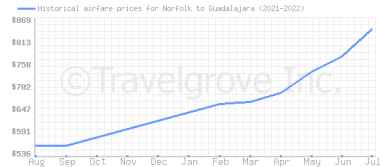 Price overview for flights from Norfolk to Guadalajara