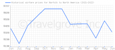 Price overview for flights from Norfolk to North America