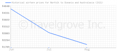 Price overview for flights from Norfolk to Oceania and Australasia