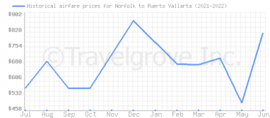 Price overview for flights from Norfolk to Puerto Vallarta