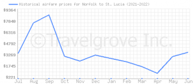 Price overview for flights from Norfolk to St. Lucia