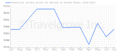 Price overview for flights from Norfolk to United States