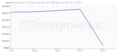 Price overview for flights from Oakland to Africa