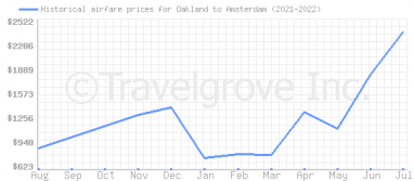 Price overview for flights from Oakland to Amsterdam