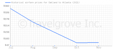 Price overview for flights from Oakland to Atlanta