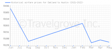 Price overview for flights from Oakland to Austin