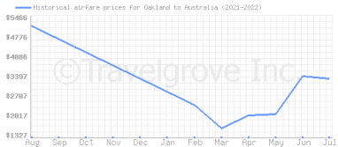 Price overview for flights from Oakland to Australia