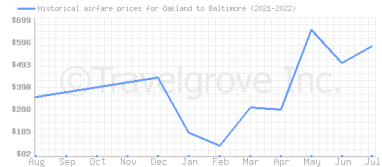 Price overview for flights from Oakland to Baltimore