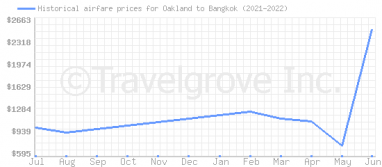 Price overview for flights from Oakland to Bangkok