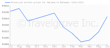 Price overview for flights from Oakland to Barbados