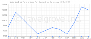 Price overview for flights from Oakland to Barcelona