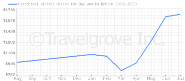 Price overview for flights from Oakland to Berlin