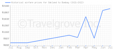 Price overview for flights from Oakland to Bombay
