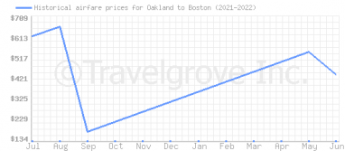 Price overview for flights from Oakland to Boston