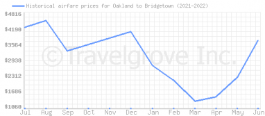 Price overview for flights from Oakland to Bridgetown