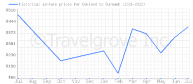 Price overview for flights from Oakland to Burbank