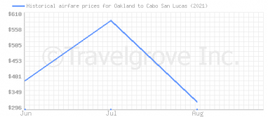 Price overview for flights from Oakland to Cabo San Lucas