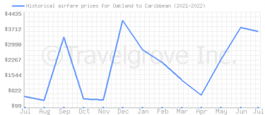 Price overview for flights from Oakland to Caribbean