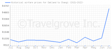 Price overview for flights from Oakland to Changi