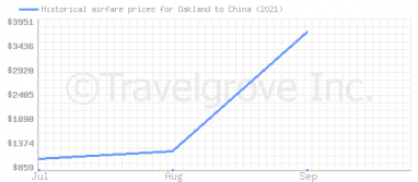 Price overview for flights from Oakland to China