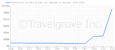Price overview for flights from Oakland to Dallas
