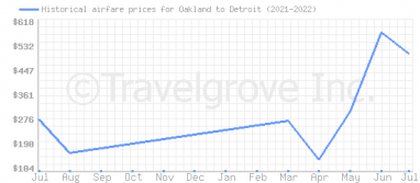 Price overview for flights from Oakland to Detroit
