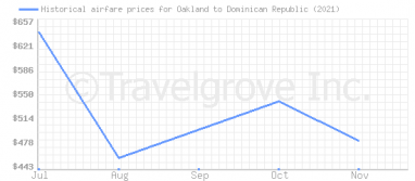 Price overview for flights from Oakland to Dominican Republic