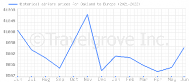 Price overview for flights from Oakland to Europe