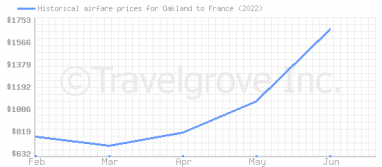 Price overview for flights from Oakland to France