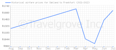 Price overview for flights from Oakland to Frankfurt