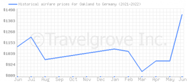 Price overview for flights from Oakland to Germany