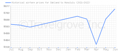 Price overview for flights from Oakland to Honolulu