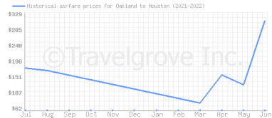Price overview for flights from Oakland to Houston