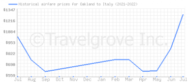 Price overview for flights from Oakland to Italy