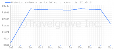 Price overview for flights from Oakland to Jacksonville