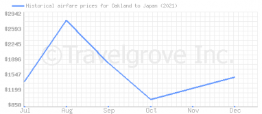Price overview for flights from Oakland to Japan