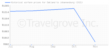 Price overview for flights from Oakland to Johannesburg