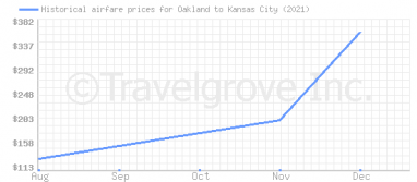 Price overview for flights from Oakland to Kansas City
