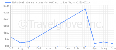 Price overview for flights from Oakland to Las Vegas