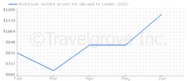 Price overview for flights from Oakland to London