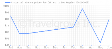 Price overview for flights from Oakland to Los Angeles