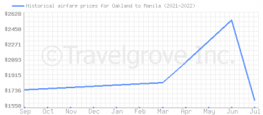 Price overview for flights from Oakland to Manila