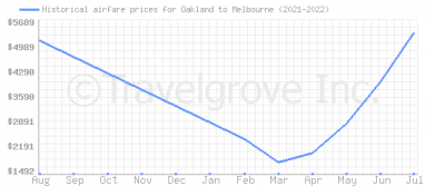 Price overview for flights from Oakland to Melbourne